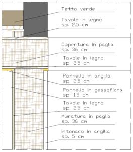 Sezione muro in paglia e tetto verde